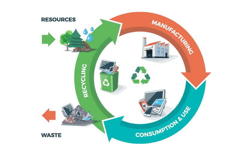 ไบโอพลาสติก เทคโนโลยีการสร้างพลาสติกเพื่อลดขยะและรักษ์สิ่งแวดล้อม